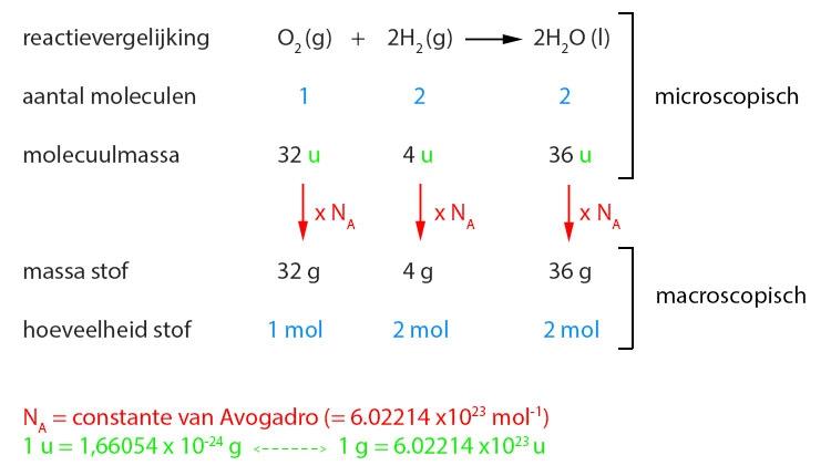 Rekenen In De Chemie Lesmateriaal Wikiwijs
