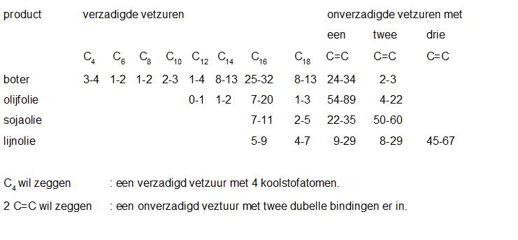 Sk 15 Koolstofchemie Stoffen En Reacties Lesmateriaal