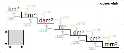 Rekenen metriek stelsel lesmateriaal wikiwijs for Maten trap