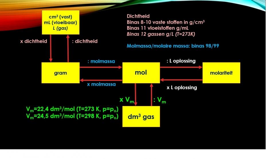 Chemisch rekenen vwo - Lesmateriaal - Wikiwijs