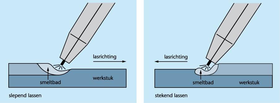 Beroemd Elektrisch booglassen - Lesmateriaal - Wikiwijs OE59