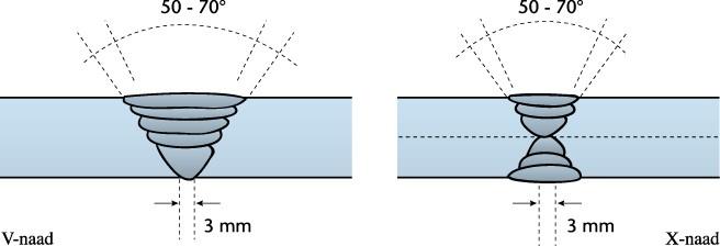 Beroemd Elektrisch booglassen - Lesmateriaal - Wikiwijs NI63