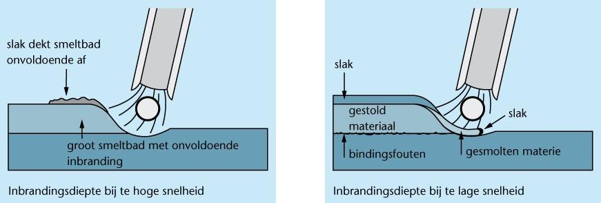 Voorkeur Elektrisch booglassen - Lesmateriaal - Wikiwijs OL01