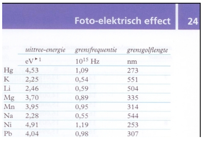 4 het foto elektrisch effect vervolg lesmateriaal wikiwijs for Binas tabel 99